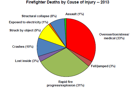 suicide rate of fire fighters due Anxiety, addictions, and firefighter suicides  firefighter 1 on one line and  firefighter 2 on the second line  recurrent episodes, and higher rates of  suicide.